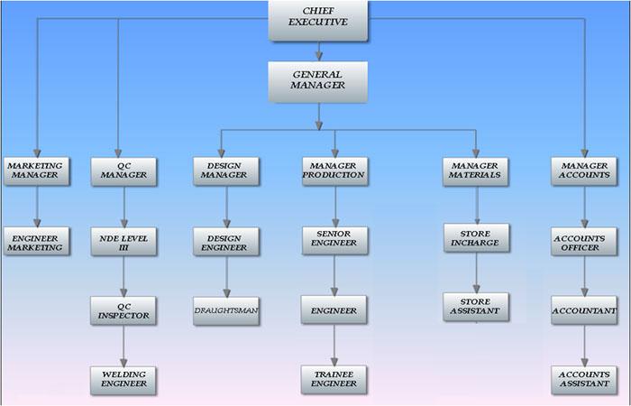 Welcome To Meenakshi Associates P Ltd Manufacturer Of